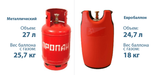 Composite High Pressure Cylinders For Compressed Gas Polymer